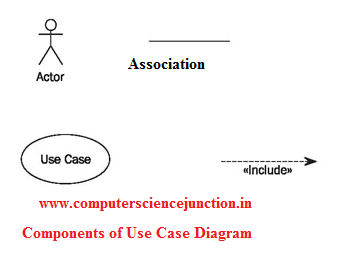 Computer science study material for gate how to make a use case diagram ccuart Images