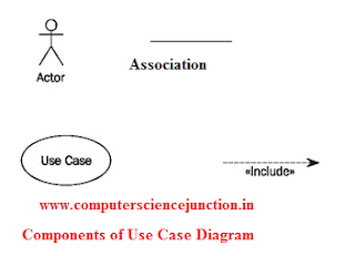 Computer science study material for gate use case diagram introduction and explanation ccuart Images