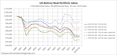 UK Retiree Real Portfolio Value, £100,000 Initial Value, 4% Withdrawal Rate, 30 June Value