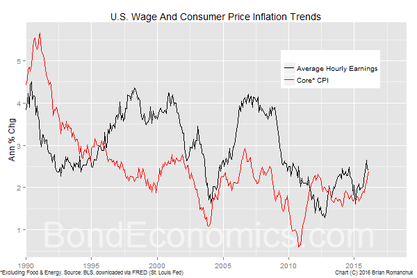Chart: U.S. Average Hourly Earnings, Core CPI