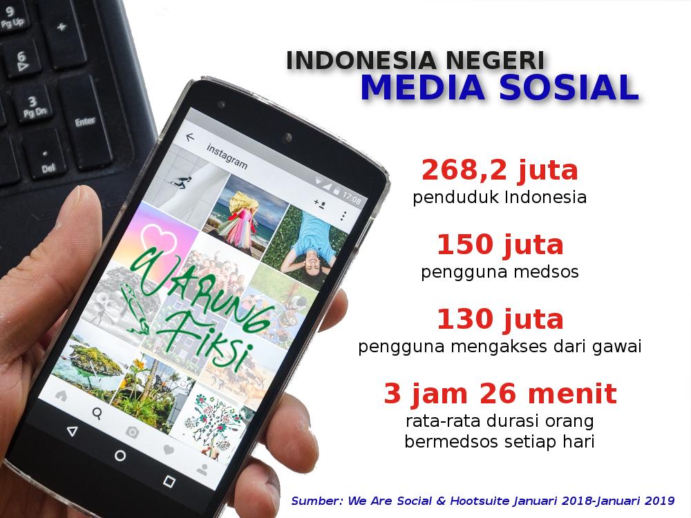 Survei 2019 tentang Media Sosial