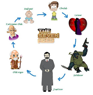 """Analysis of """"Seven Ages of Man"""" by William Shakespeare."""
