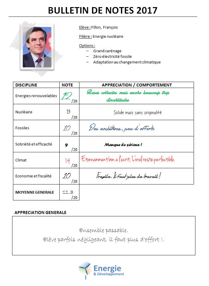 Energie et climat : le bulletin de notes de François Fillon