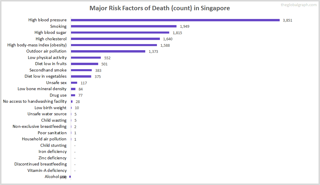 Major Cause of Deaths in Singapore (and it's count)