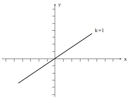 Sistem persamaan linear homogen tak trivial