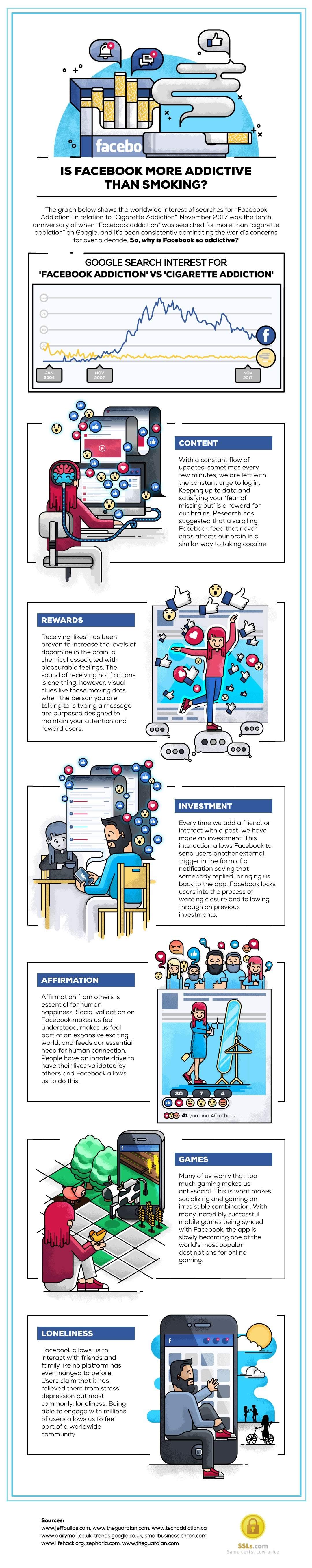 """10 Years of """"Facebook Addiction"""" Google Searches Outranking """"Smoking Addiction"""" - #infographic"""