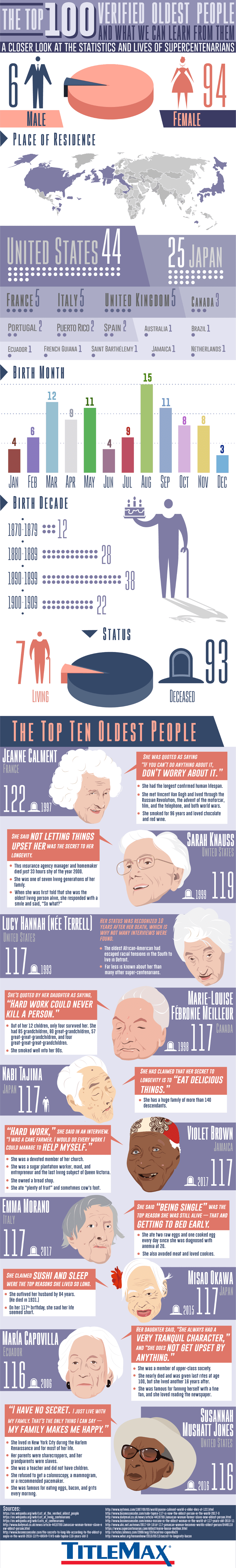 The Top 100 Verified Oldest People and What We Can Learn From Them