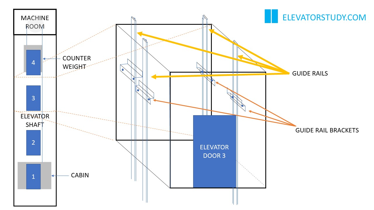 Template Setting Elevator Lift Aboutelevator Com
