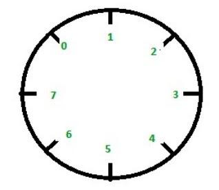 pola lingkaran untuk pembautan gelang