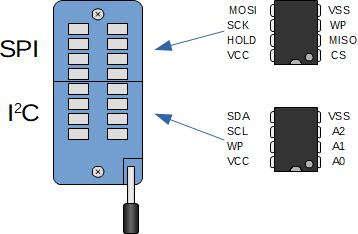 Așezarea memoriilor în soclul programatorului negru CH341A
