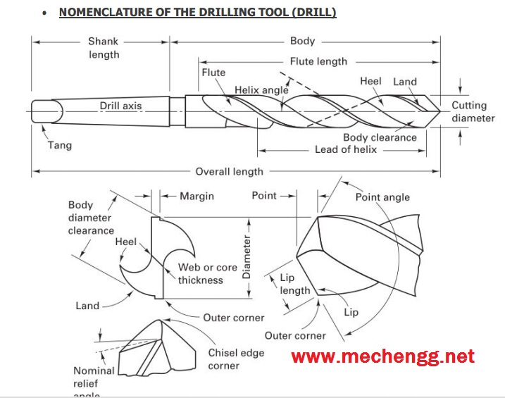 Nomenclature and Basic Parts Of Drilling tool (Twist bit)