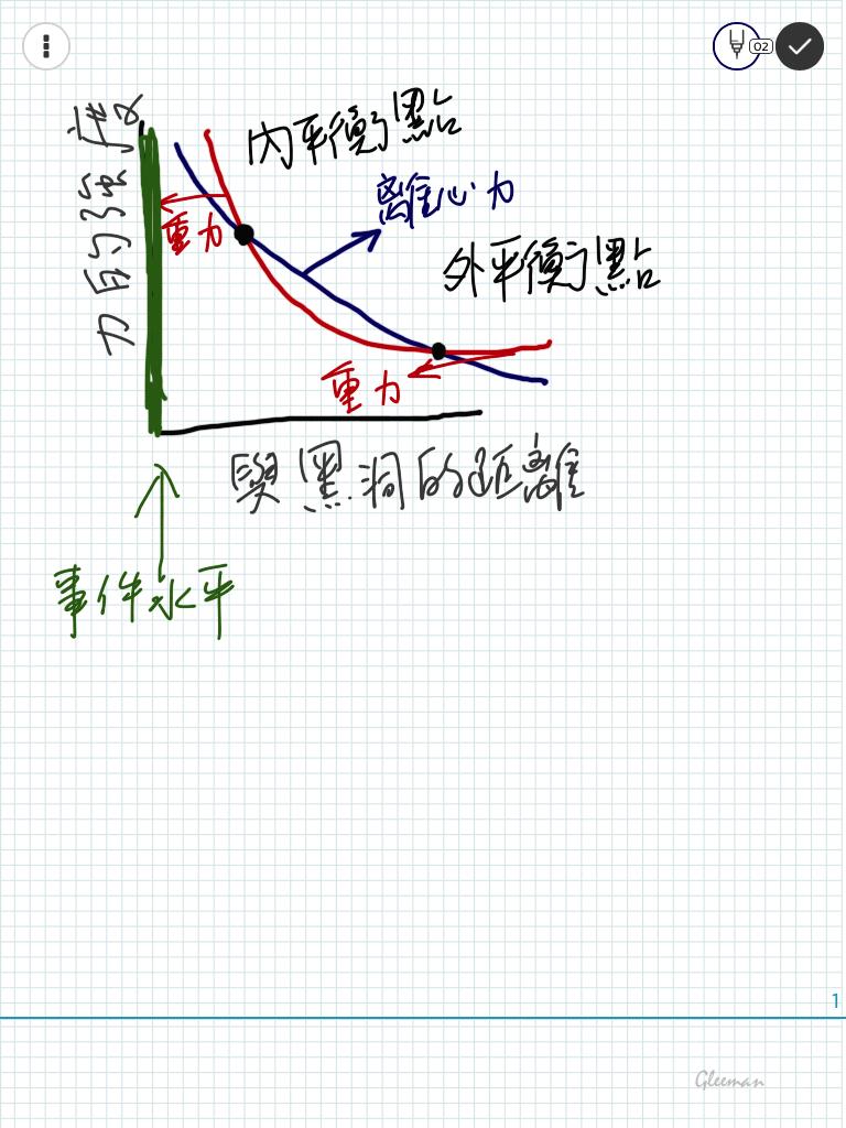 兩個重力與離心力互相抵消的平衡點,圖中的外平衡點就是Miller的星球的軌道所在位置