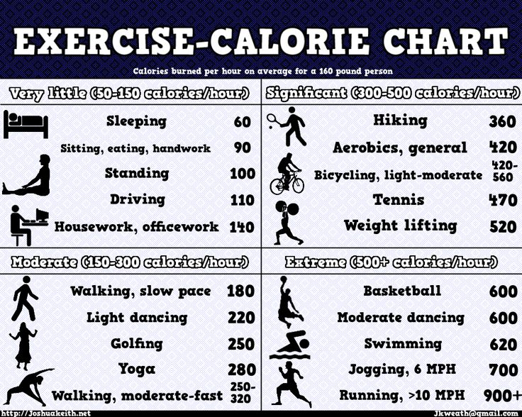 Really Cute Tips On How Many Calories To Maintain Weight Komsankob