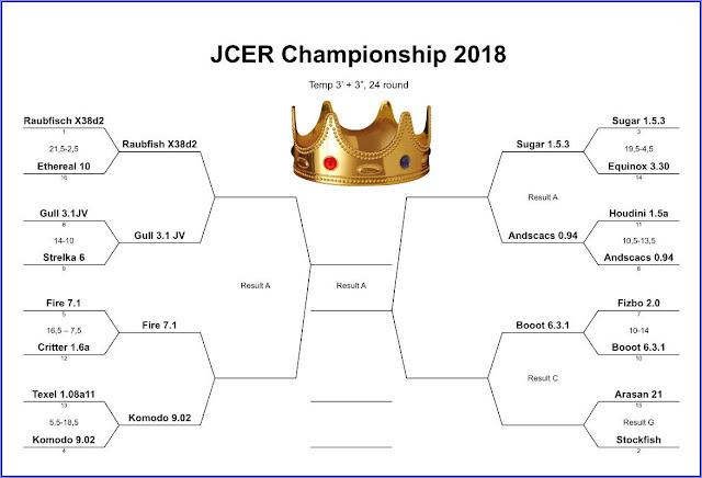 JCER (Jurek Chess Engines Rating) tournaments - Page 8 JCEC2018.KomTex