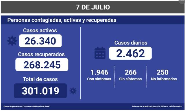😷Coronavirus: Reporte Nacional 07 de Julio 🇨🇱