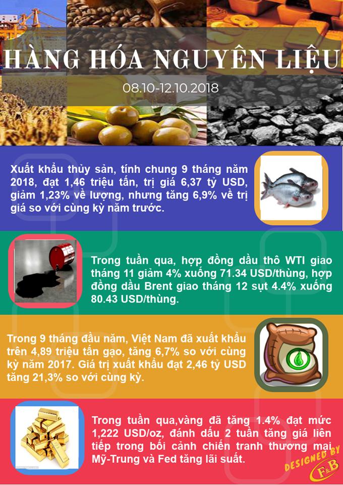 Toàn Cảnh Kinh Tế Tuần 3 - Tháng 10/2018
