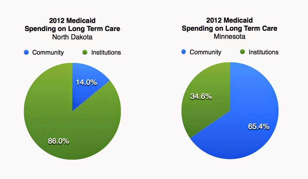 2012 Medicaid Spending on Long Term Care, North Dakota, 86.0% Institutions, 14.0% Community - 2012 Medicaid Spending on Long Term Care, Minnesota, 34.6% Institutions, 65.4% Community