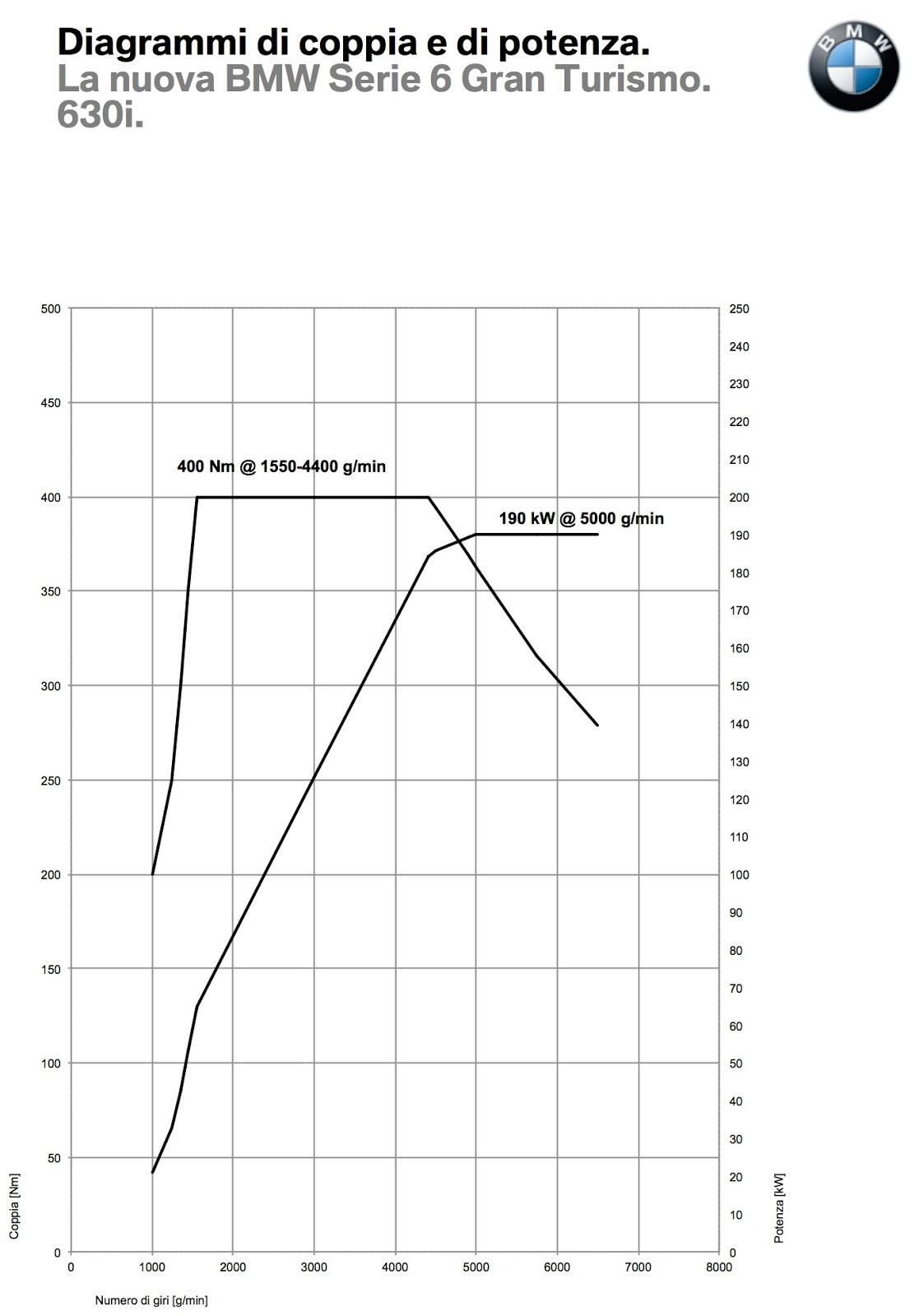 diagramma coppia e potenza motore 630i bmw serie 6 gt
