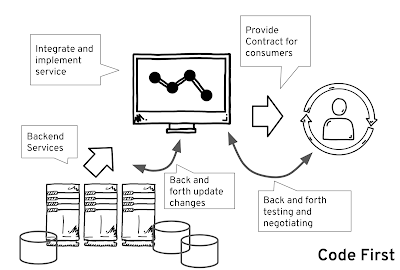 Building a Node js service using the API-first approach