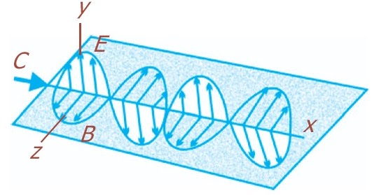 Magnetik, Rapat Energi, Intesitas, Rumus Fisika, Contoh Soal, Jawaban