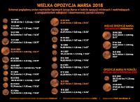 Info-grafika. Schemat zmian rozmiarów kątowych tarczy Marsa w trakcie opozycji minionych i nadchodzących z uwzględnieniem odległości i obserwowanej jasności planety.