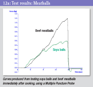 Test results graph - meatballs