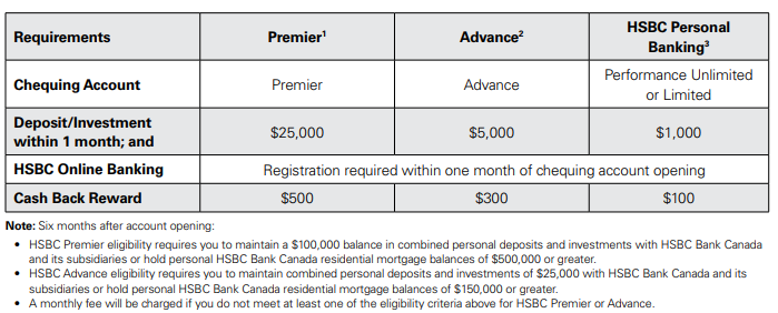 Canadian Rewards: Earn up to $700 when you start banking
