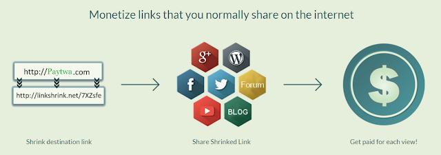 Linkshrink. Net – Another best URL Shortener Website