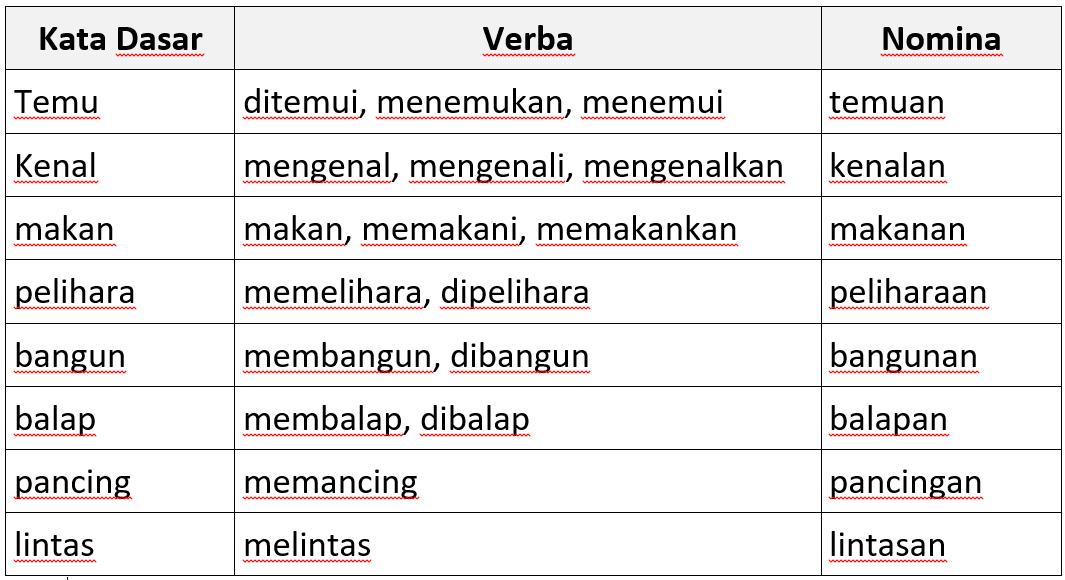 Kata Berimbuhan Berjinis Verba Dan Nomina Gilankun