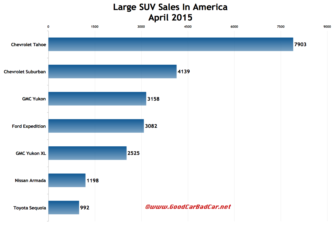 USA large SUV sales chart April 2015