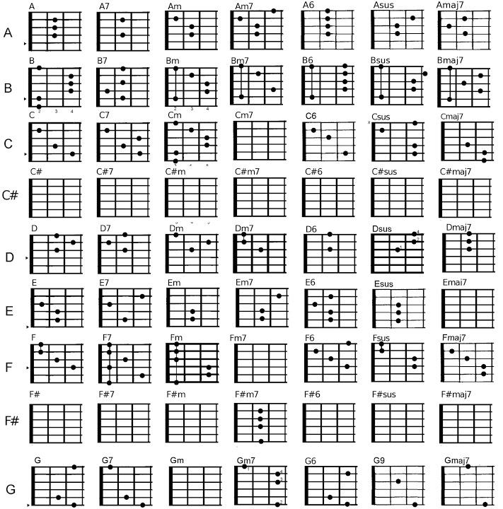 hợp âm chuẩn đàn guitar