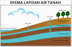 Hubungan Tanah, Air dan Tanaman