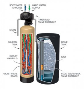 Water Softener Systems Are Basically An Liance That Treats Incoming To The Home Remove Hardness Minerals Calcium Magnesium Present In
