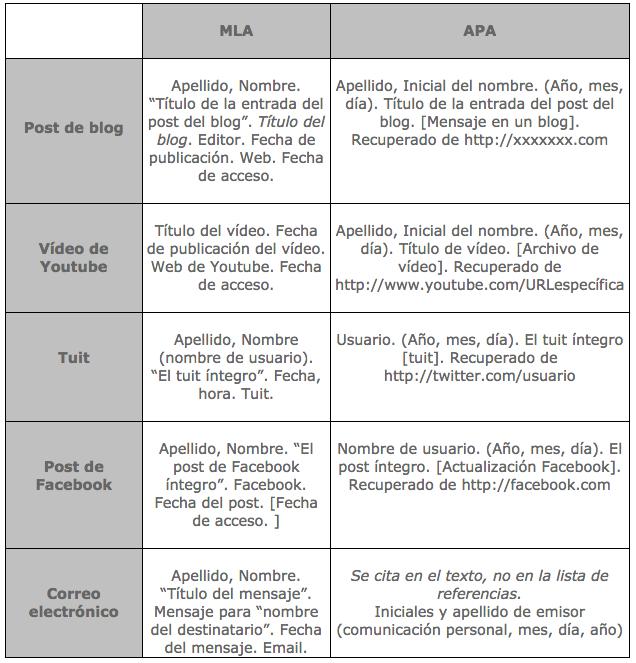 Citar y referenciar paginas web con normas apa