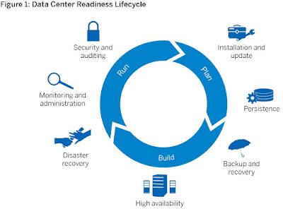 Enterprise Readiness with SAP HANA