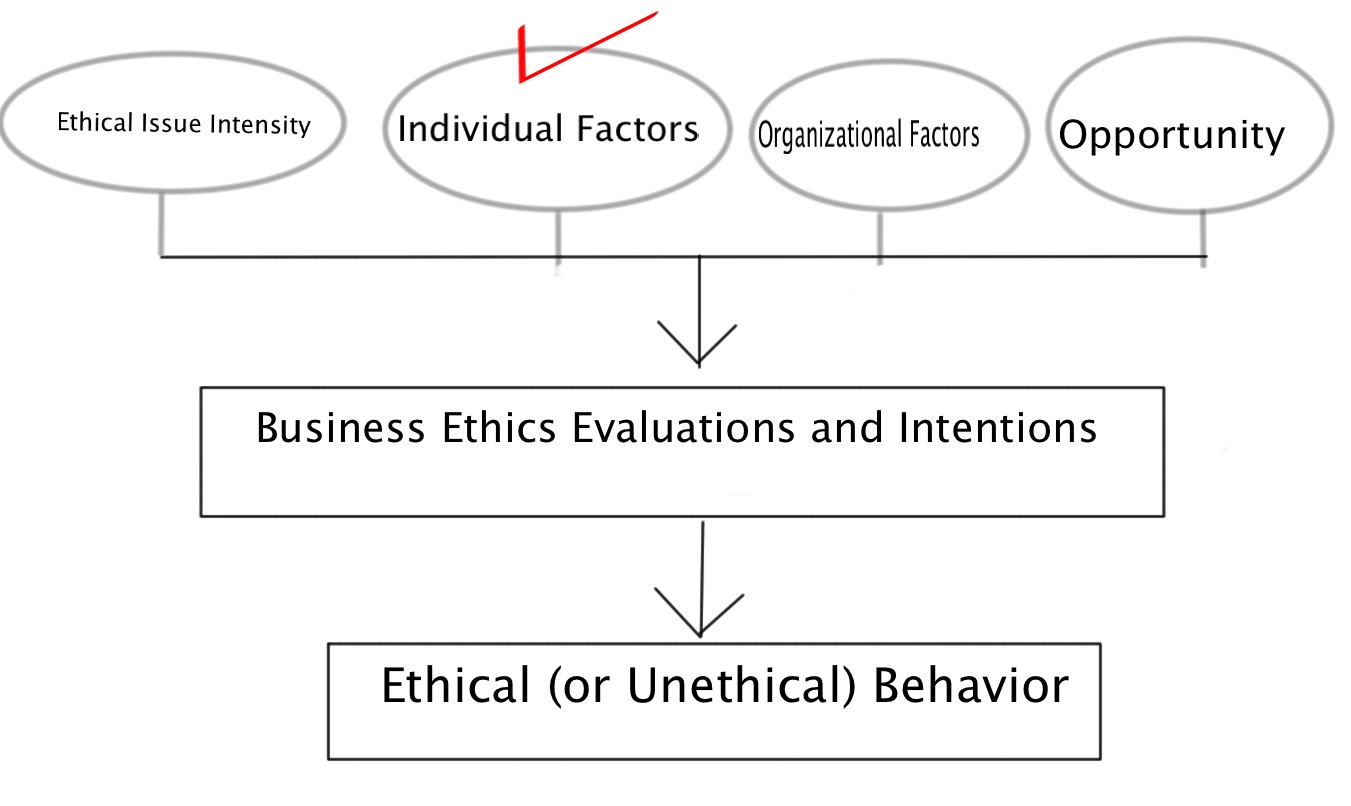 Individual Factors in Decision Making Process: Model of the
