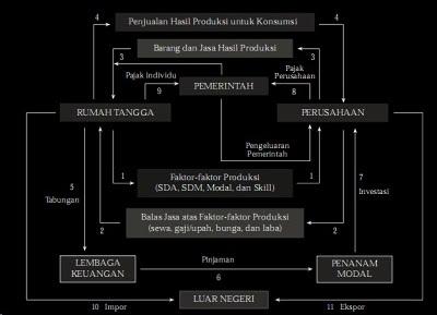 Mengenal siklus ekonomi circular flow diagram kegiatan ekonomi empat sektor ccuart Gallery
