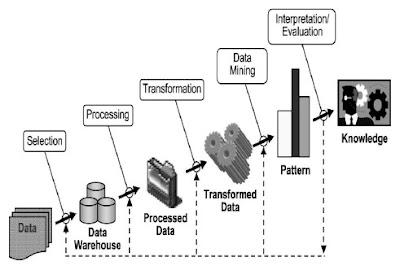 Data Mining adalah proses yang menggunakan teknik statistik Pengertian, Fungsi, Proses dan Tahapan Data Mining