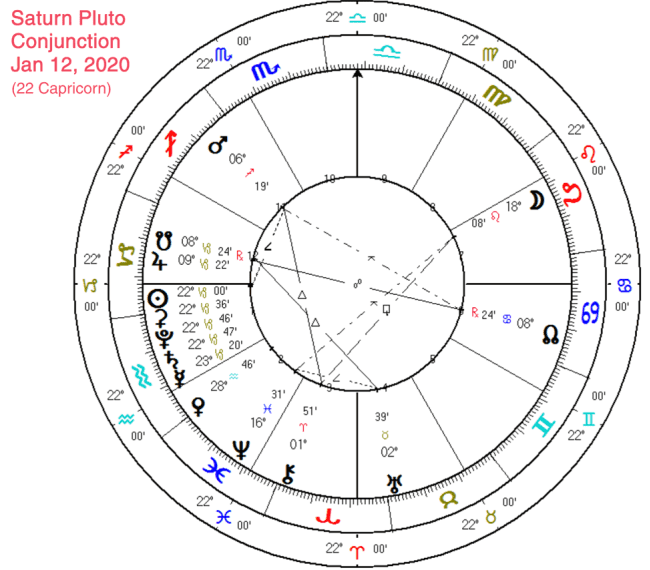 5 planet alignment january 2020 astrology