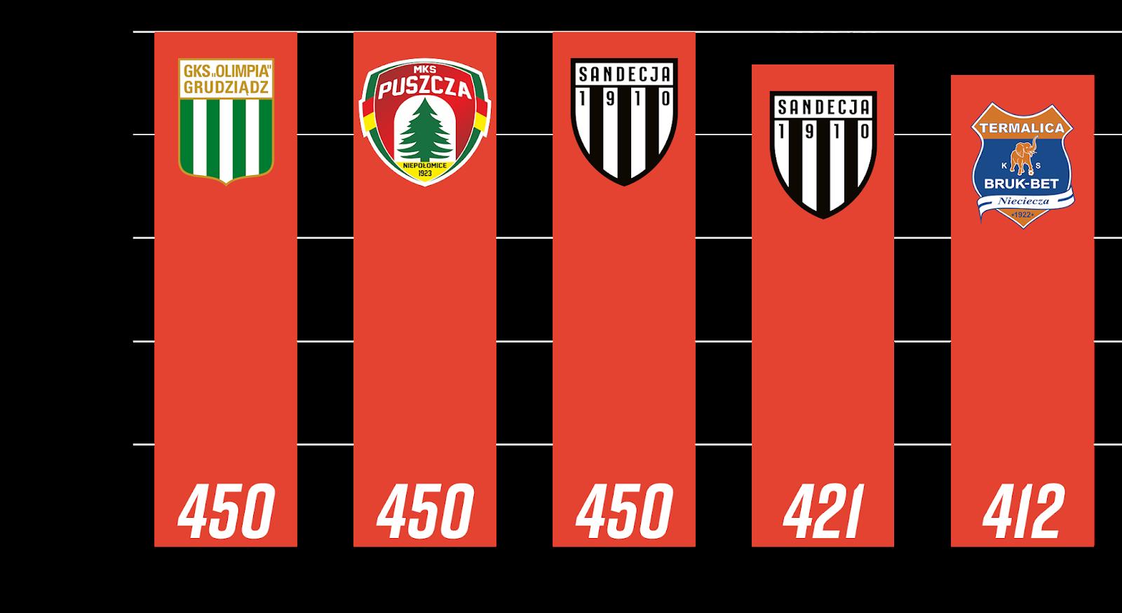 Młodzieżowcy z największą liczbą minut po 5. kolejce Fortuna 1 Ligi<br><br>Źródło: Opracowanie własne na podstawie 90minut.pl<br><br>graf. Bartosz Urban