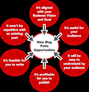 cara menentukan topik utama blog