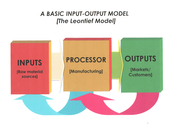 Basic inputs -