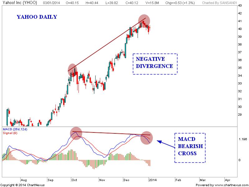 sử dụng momentum trong dự báo đỉnh cổ phiếu