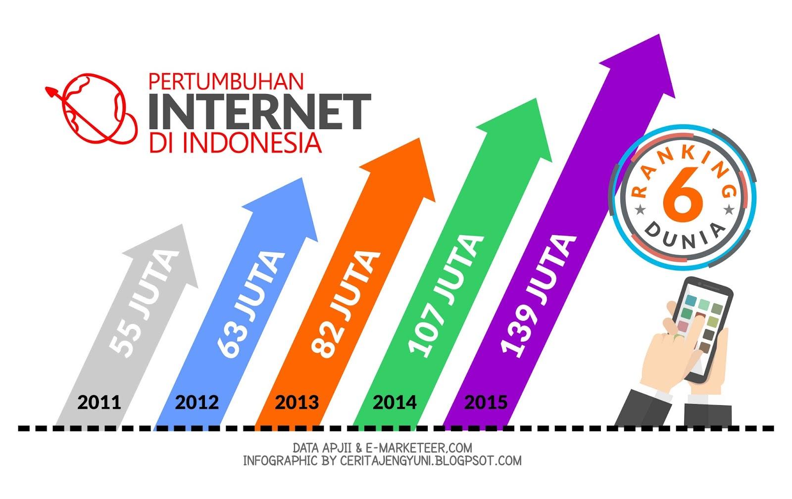 Pertumbuhan Internet di Indonesiaa