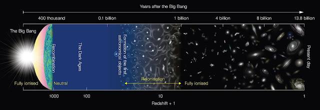 El Big Bang es lo que crea este complejo holograma