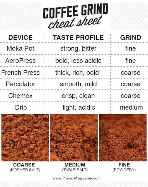 grinder kopi berdasrkan rasa , panduan grinder kopi espresso