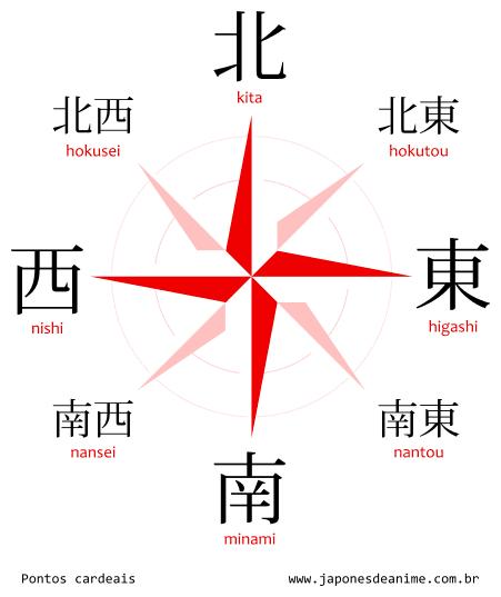 Pontos cardeais e colaterais em Japonês: Norte, kita, Leste, higashi, Sul, minami, Oeste, nishi, Noroeste, hokusei, Sudoeste, nansei, Sudeste, nantou, e Nordeste, hokutou. Em um gráfico de rosa dos ventos.