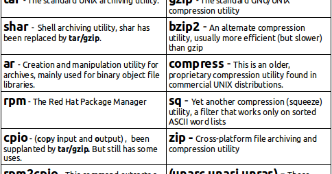 A Definitive Guide To Archiving and Compressing in Linux