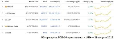 Обзор курсов ТОП-10 криптовалют к USD — 29 августа 2018