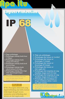 Apa Itu Sertifikat IP (Ingress Protection) ?